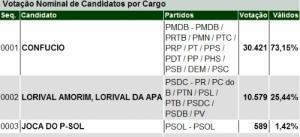 CONFÚCIO MOURA É REELEITO NO MUNICÍPIO DE ARIQUEMES