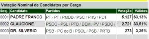PADRE DE CACOAL EM PRIMEIRO PARA PREFEITO