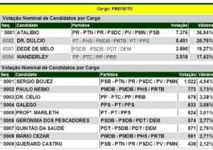 VOTAÇÃO FINAL EM GUAJARÁ MIRIM