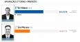 Hildon venceu em todas as zonas eleitorais; confira o voto em cada seção