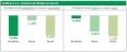 Reduz número de inadimplentes em Rondônia, afirma CDL