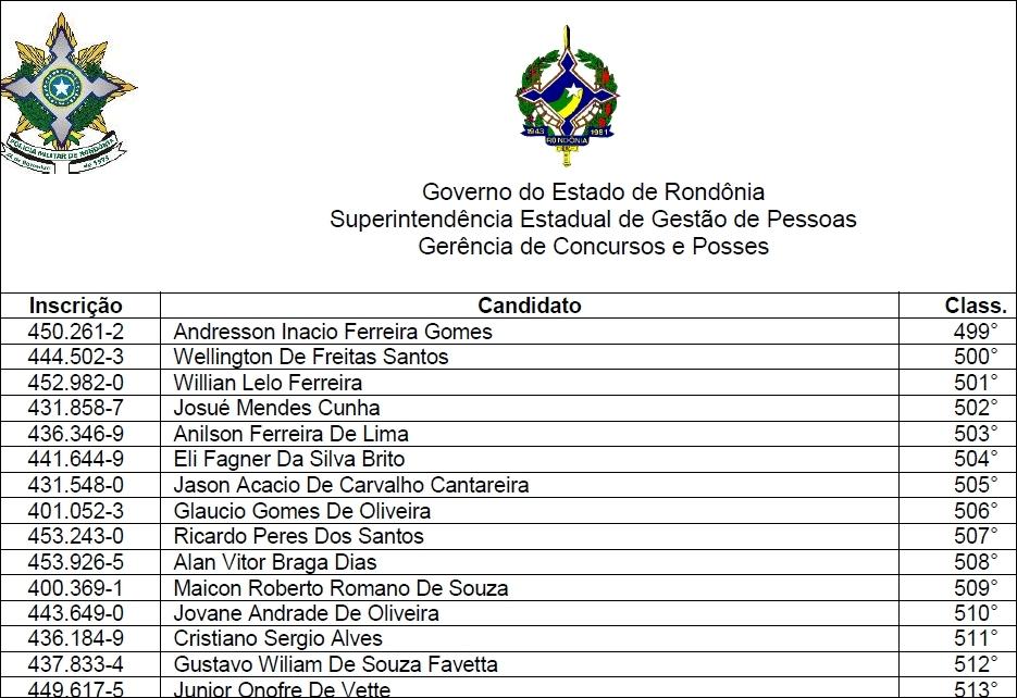 Governo convoca 300 candidatos aprovados no concurso da PM de Rondônia realizado em 2014; Veja o listão