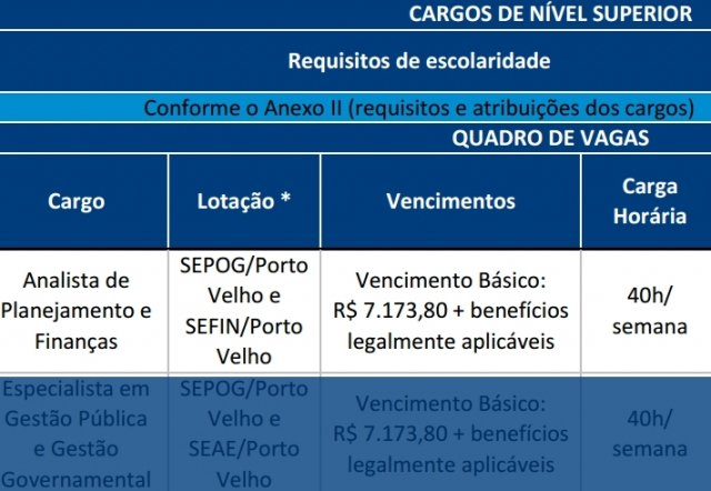 Sai o edital do concurso do Governo de Rondônia com salários de até R$ 7.173,80