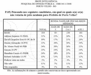 IBOPE: MAURO, CASARA E GARÇON LIDERAM REJEIÇÃO NA CAPITAL; CONFIRA NÚMEROS PARA VEREADOR