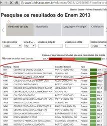 MEC CONFIRMA QUE MELHOR ESCOLA DE RONDÔNIA É O CLASSE A
