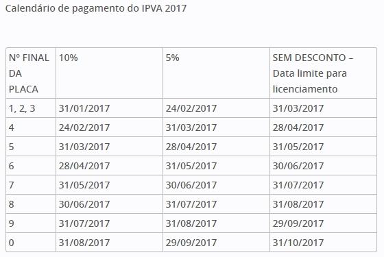 Governo concede desconto de até 10% no pagamento do IPVA 2017 em Rondônia
