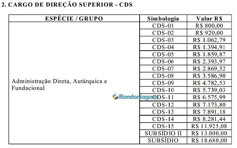 Nomeação de cargos em comissão em Rondônia será através de concurso público