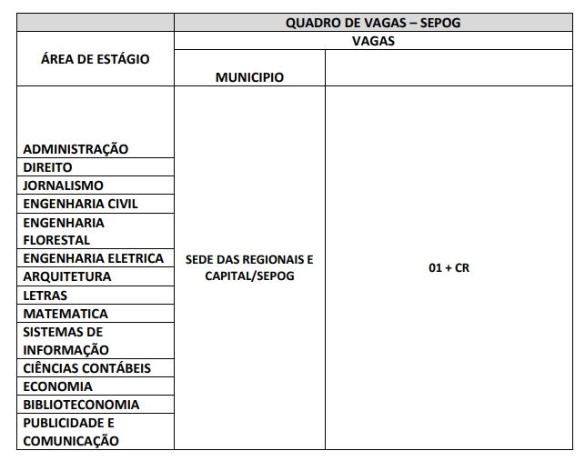 Prorrogado prazo de inscrição para vagas de estágio da Sepog de Rondônia