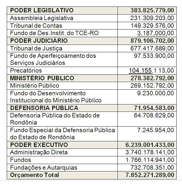 Assembleia aprova orçamento de R$ 7, 8 bilhões em sessão extraordinária