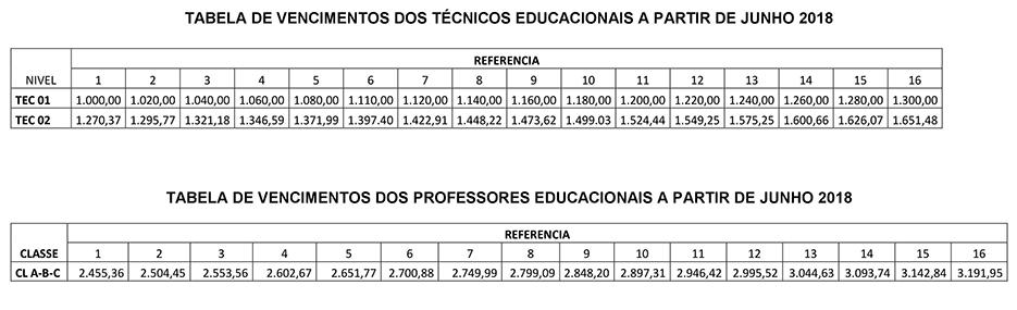 Trabalhadores em educação conquistam reposição de 10,06% para professores e de 15,07% a técnicos