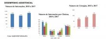 Cresce mais de 30% o número de cirurgias realizadas em hospital no interior de Rondônia