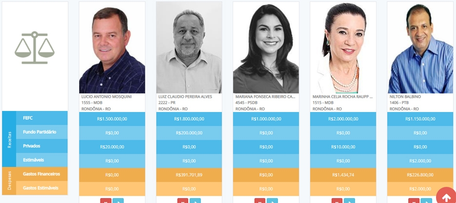 Deputados federais de Rondônia já receberam mais de R$ 9 milhões de recursos públicos para campanha