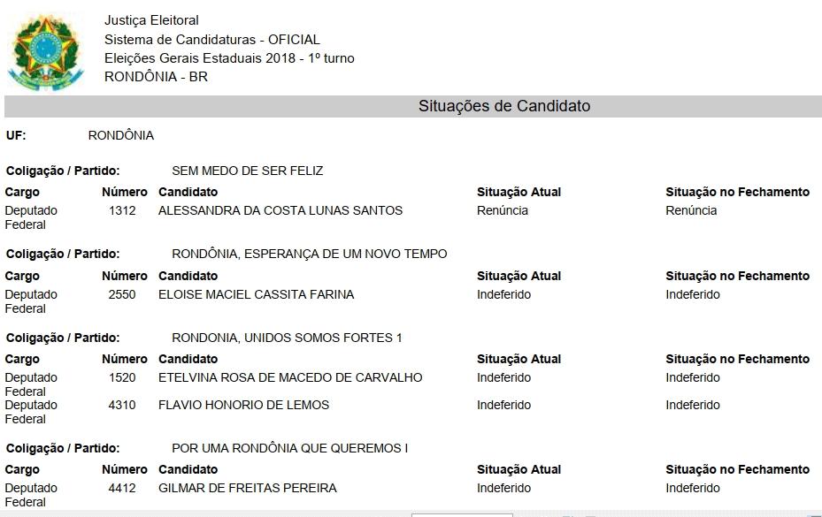 Confira os nomes de todos os candidatos com registros deferidos e negados pelo TRE de Rondônia