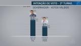 Rondônia: Marcos Rocha tem 63% em pesquisa do Ibope