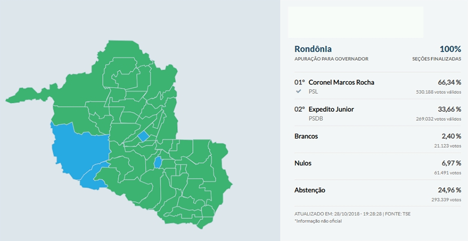 Resultado final da eleição em Rondônia: Marcos Rocha obteve 530.188 votos