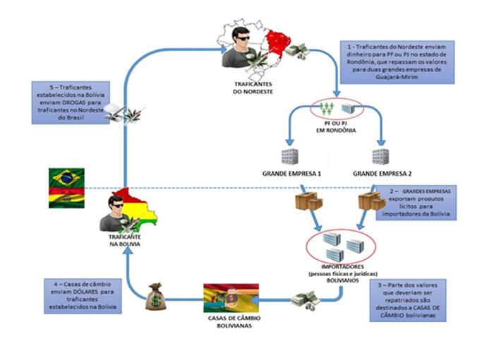 Operação da Polícia Federal devassa esquema nas distribuidoras Coimbra e MS