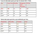 Porto Velho teve notificados 433 casos de tuberculose em 2018