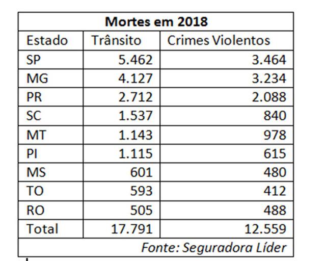 Acidentes matam mais do que crimes violentos em Rondônia, diz governo