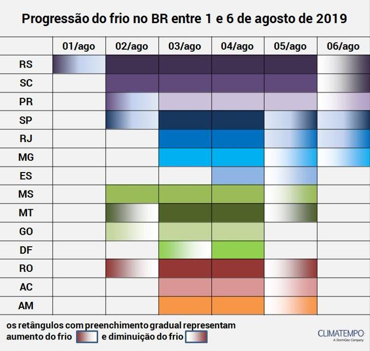 Temperaturas em Rondônia sofrem queda com nova frente fria a partir de sexta-feira
