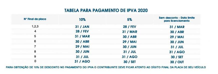 IPVA 2020 está disponível para pagamento com até 10% de desconto