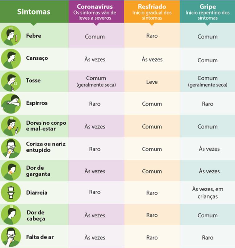 Entenda a diferença entre coronavírus, resfriado e gripe