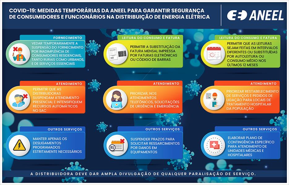 Coronavírus: Aneel suspende corte de energia por inadimplência por 90 dias