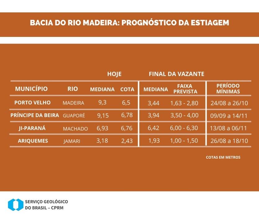 Rio Madeira está com nível abaixo do normal, alerta CPRM