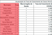 Veja lista: Porto Velho e mais 37 municípios na fase 3 do distanciamento social