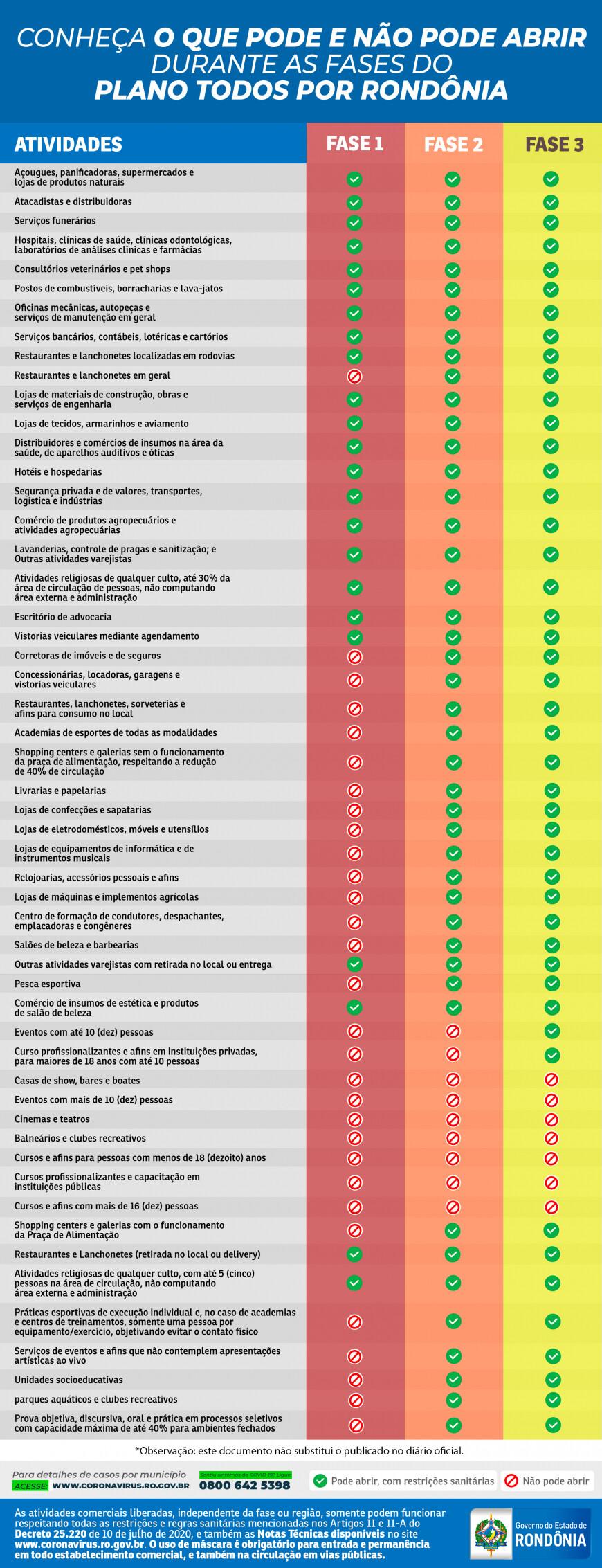 Publicada portaria com nova reclassificação dos municípios: 49 municípios na fase 3