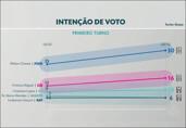 Hildon aumenta vantagem e chega a 30% em nova pesquisa do Ibope