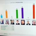 Atual delegado-geral de Polícia é o mais votado em lista que será encaminhada ao governador