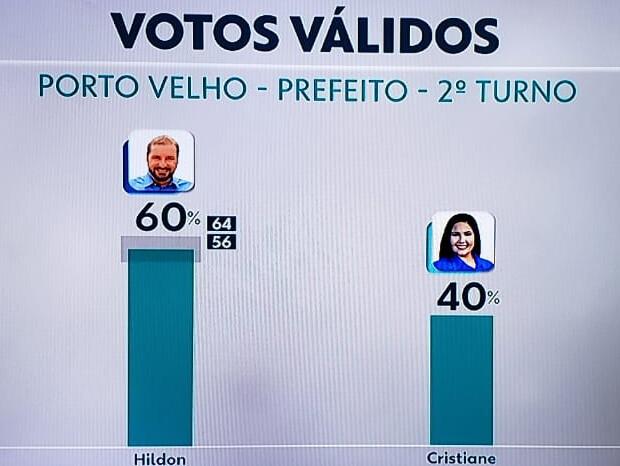 Hildon Chaves tem 60% dos votos válidos aponta última pesquisa do Ibope