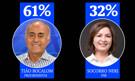 Ibope no Acre: Bocalom tem 61% e Socorro marca 32%
