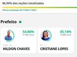 Com 86,94% das urnas apuradas, Hildon tem 54,86% dos votos contra 45,14% de Cristiane