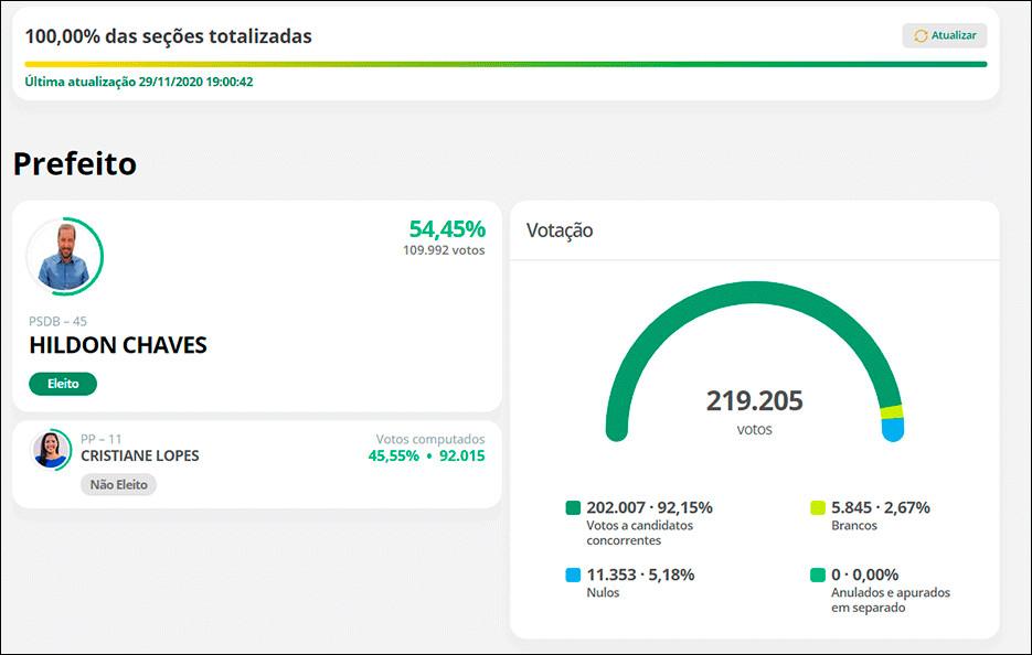 Ao final da apuração Cristiane Lopes não sai de 45%