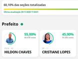 Hildon tem 55% contra 45% de Cristiane com 60,10% das urnas apuradas