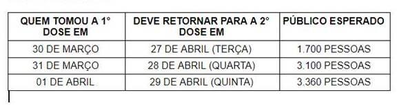 Prefeitura divulga calendário de vacinação desta semana para a segunda dose em Porto Velho