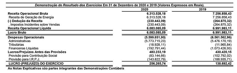 Eletron Eletricidade de Rondônia S/A – Balanço financeiro 2.020